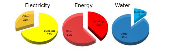 Building Facts Chart - Chad