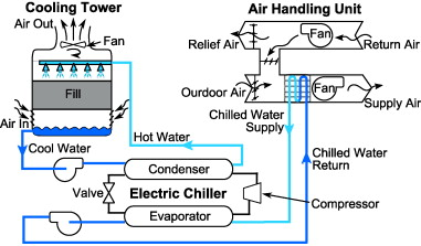 Xb Tem3 in addition Refrigeration Chiller System likewise How Cooling Towers Work also 11791291 Hvac Schematic Drawings Services Hvac System Schematics At Low Cost furthermore Why Your Home Needs A Ductless Air Conditioner. on air handling unit basics