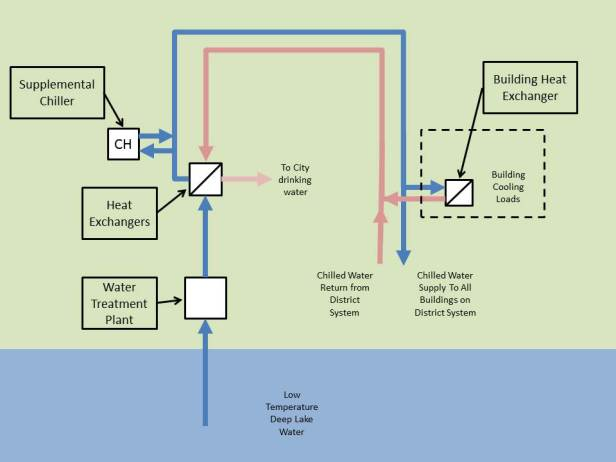 District Cooling Diagram