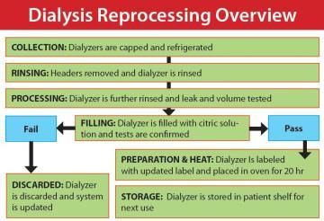 Dialyzer Process
