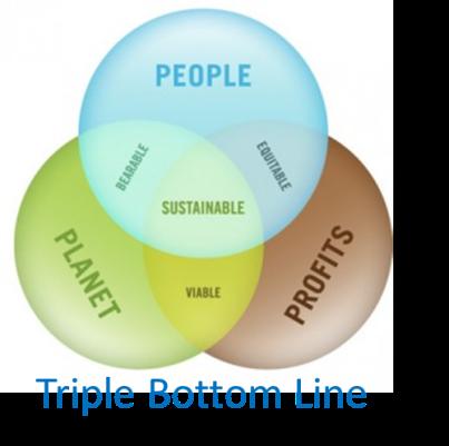 Triple Bottom Line image credit: greenbly.com