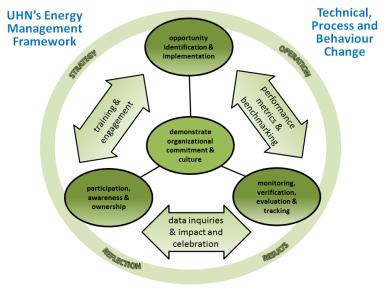 Energy Model TLC