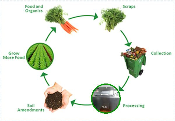 Compost cycle, with food dehydrator for processing instead of compost heap