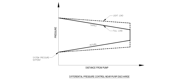 Pressure gradient diagram showing system pressure under full and part load with DP sensor located close to pump discharge.