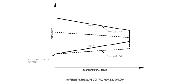 Figure 2 Pressure gradient diagram showing system pressure under full and part load with remote DP sensor.
