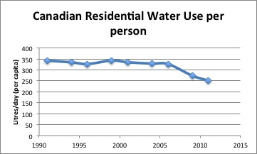 Canadian Water Use 1