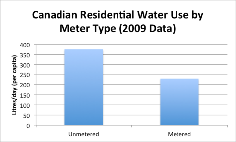 Canadian Water Use 2