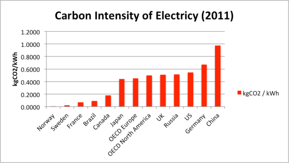 Carbon in Electricity