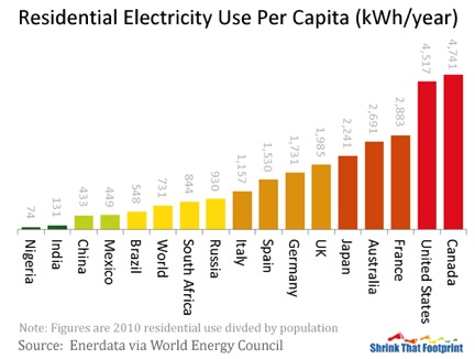 Residential Electricity Use