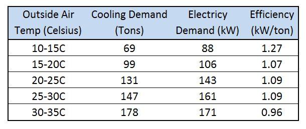kW per Ton