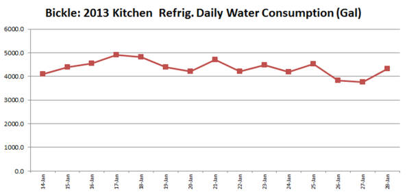 BC Fridge Water Consumption