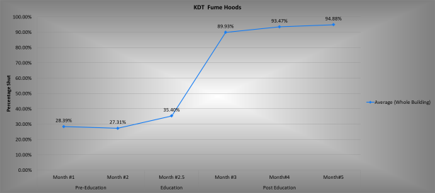Krembil Discovery Tower Graph: Average % Fume Hoods Shut by Month