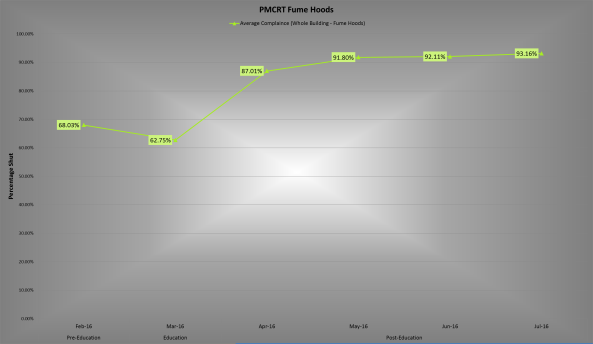 Princess Margaret Cancer Research Tower - Average Percentage of Fume Hoods Shut by month