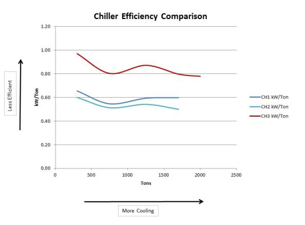 Chiller Efficiency Graph
