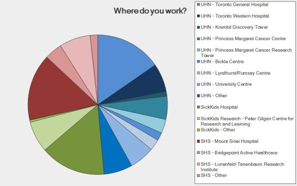 pie-chart-results