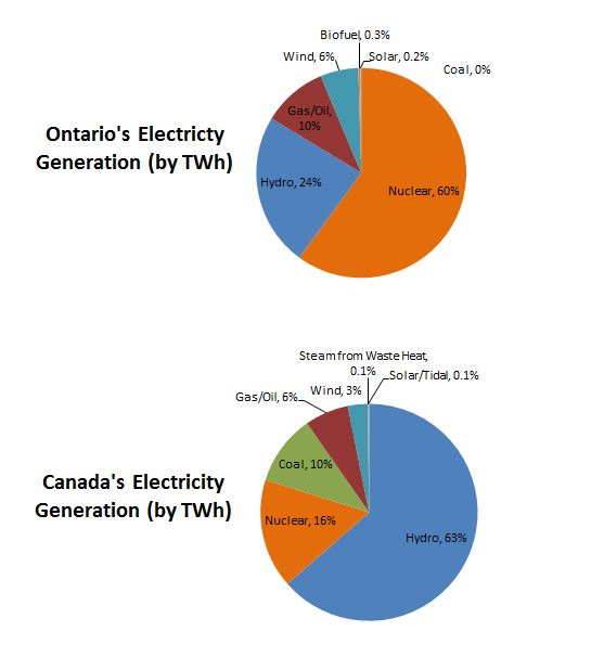 electricity-generation