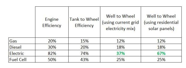 vehicle-efficiency-comparisons
