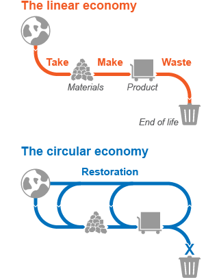 Trash to Treasure: Accelerating the Circular Economy