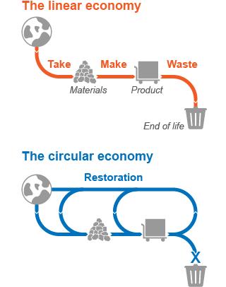 Trash to Treasure: Accelerating the CircularEconomy