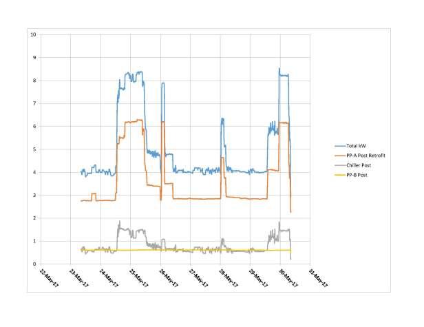 Post-retrofit Meter Data