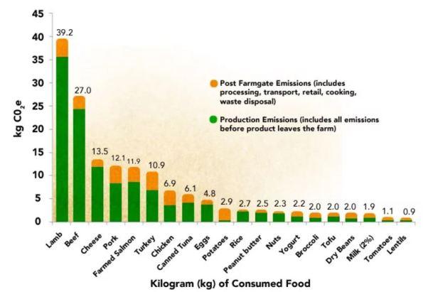 meat-emissions