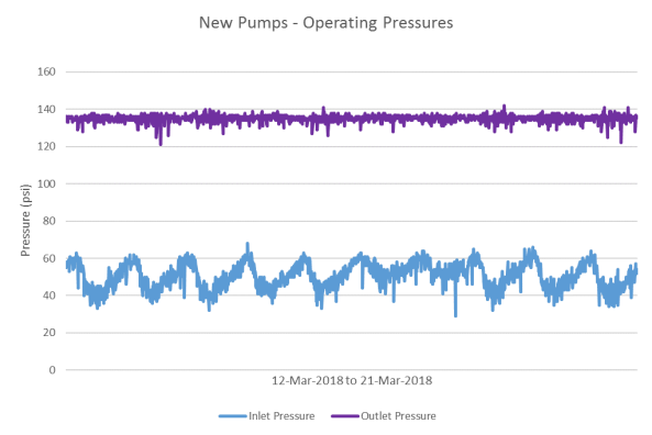 New Pumps Operating Pressures
