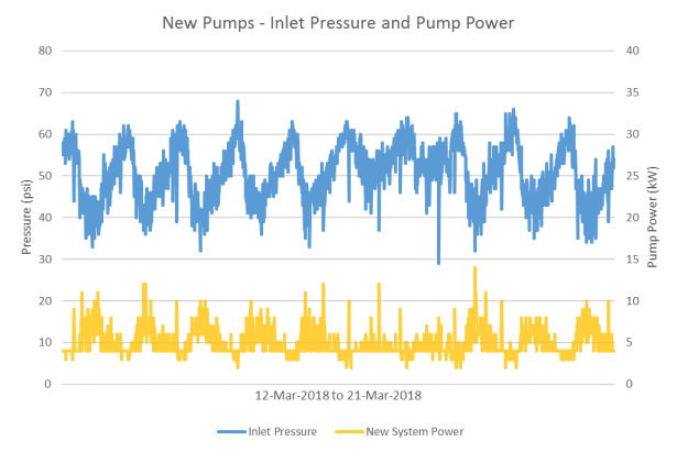 New Pumps - Pressures for Power
