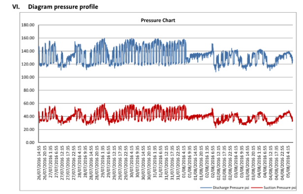 Old Pumps Operating Pressures