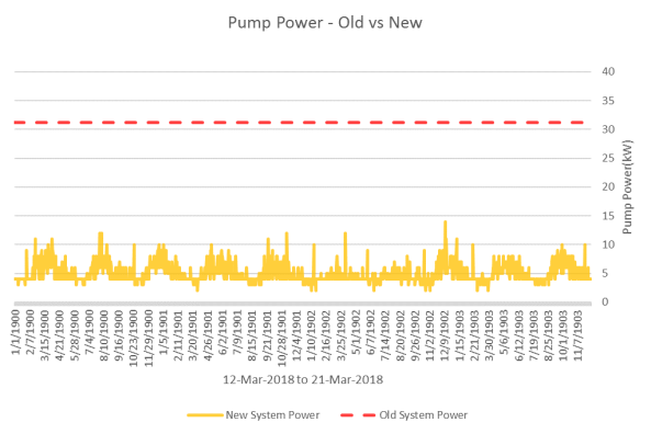 Pump Power - Old vs New