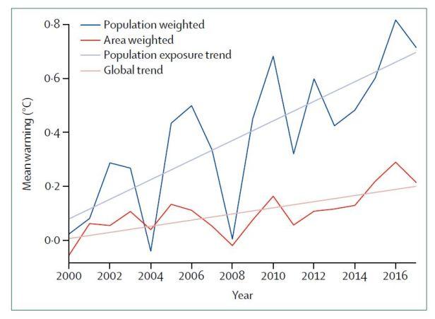 Population Warming
