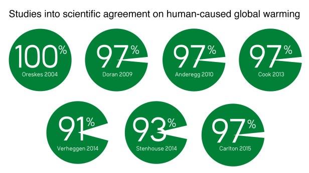 climate studies_consensus