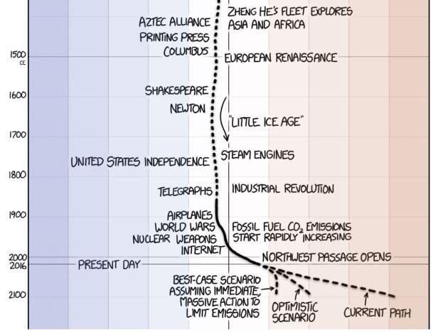 Climate the Oatmeal