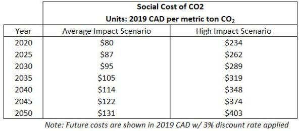 Social Cost of Carbon CAD_2