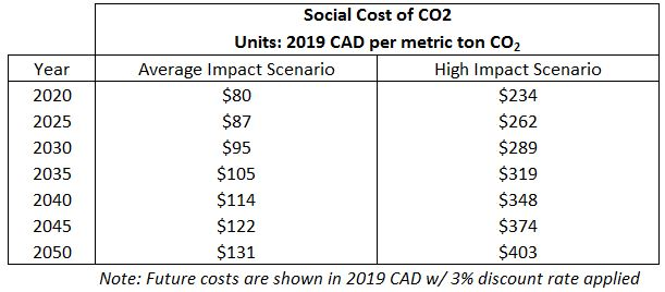 Social Cost of Carbon CAD_2